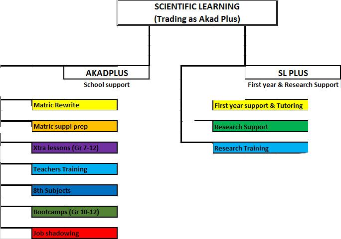 akadplus-structure